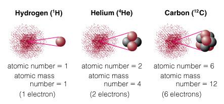 Atomic Terminology Atomic Number = # of protons in nucleus Atomic Mass Number