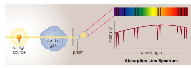 Absorption Line Spectrum A cloud of gas between us and a light bulb can