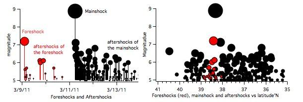 Aftershocks Aftershock sequences follow predictable patterns as a group, although the individual earthquakes are themselves not predictable.