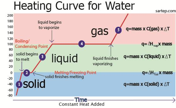 Name Chemistry / / Understanding Phase Changes As a piece of ice is exposed to a warmer environment, it begins to absorb heat. The heat causes the solid molecules to vibrate faster.