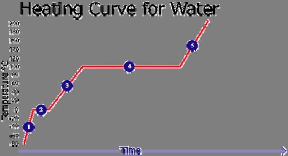Homework: Answer each of the following questions. Use this graph to answer questions 1-15. 1. Which number represents the freezing point? 2. Which number represents the melting point? 3.