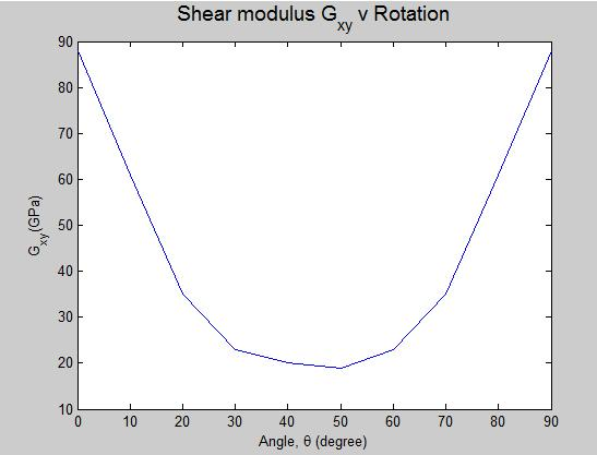 5. VALIDATION OF SIMULATION OBTAINED ENGINEERING CONSTANTS Figure-11. Shear moduliv ply orientation.