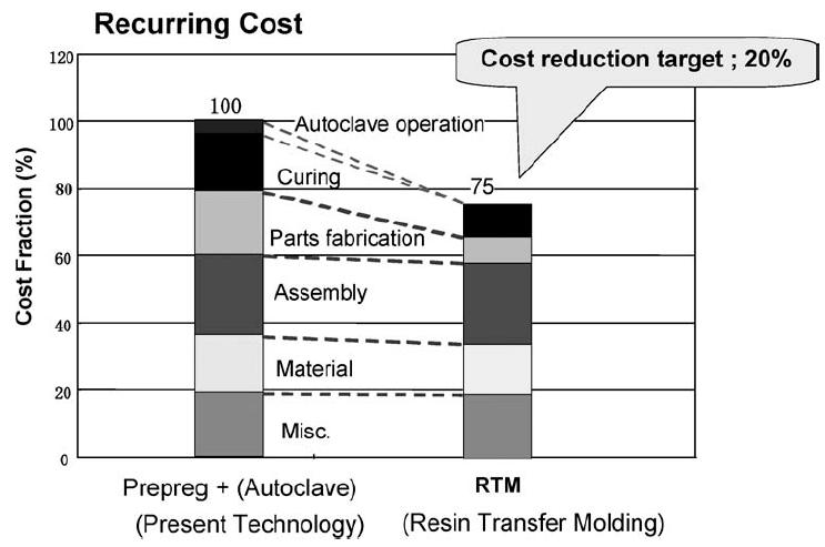 Shown in Figure 11-3 605 is the cost reduction prognosis, from Japan s Aerospace Exploration Agency low cost composite program, for a wing box manufactured using an RTM process in comparison to the