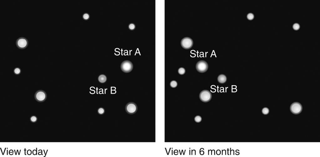 29. Which star in the figure below is closest to Earth? star A The two stars are the same distance. star B not enough information 30.