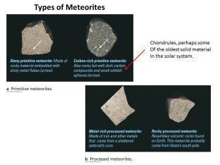 What do we learn from Meteorites? Meteorites come in two classes: Meteorites Primitive: true planetesimals leftover from the formation of the solar sytem.