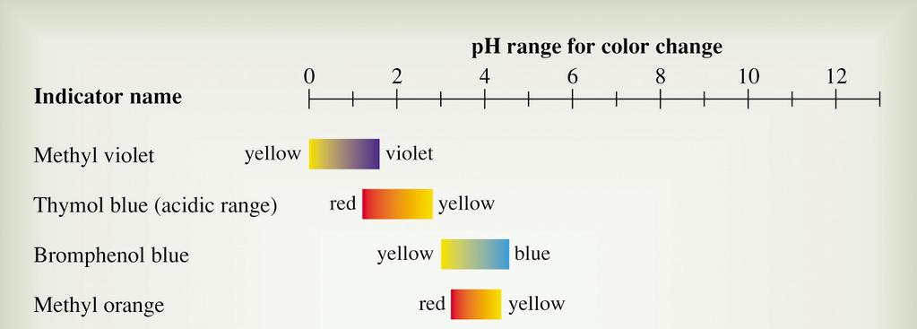 convenient to give the acidity in terms of ph ph is the negative of