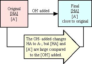 If the amounts of HA and A - originally present are very large compared with the