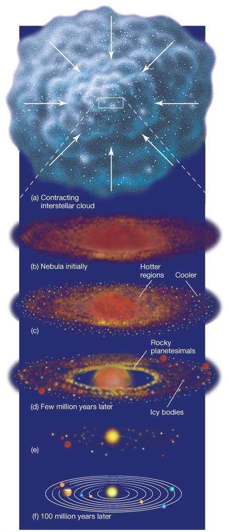 15.1 Modeling Planet Formation Review of condensation theory: Large interstellar cloud of gas and dust starts to contract, heating as it