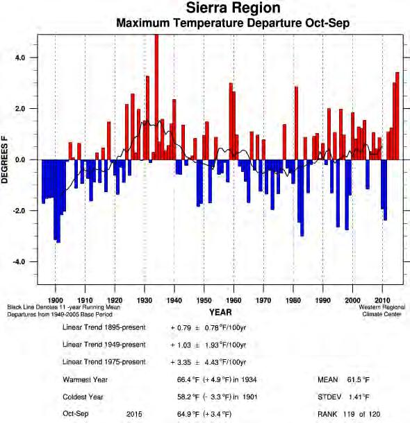 Tmax Tmin Water Year Oct-Sep Temperature