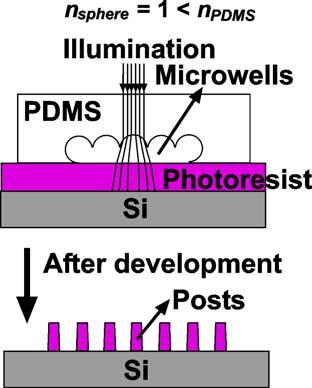 This estimation shows that this simple technique can generate submicrometer features with high aspect ratios. 2. Materials and methods (a) (b) Fig. 1.