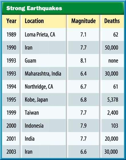 1 How strong are earthquakes? Major earthquakes cause much loss of life.