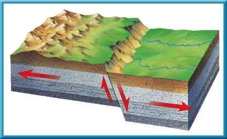 1 Earthquakes Types of Faults The surface along which rocks move is called a fault.