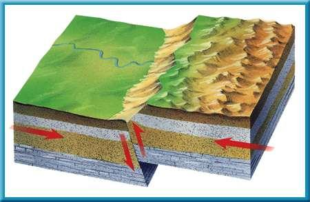 1 Earthquakes Types of Faults