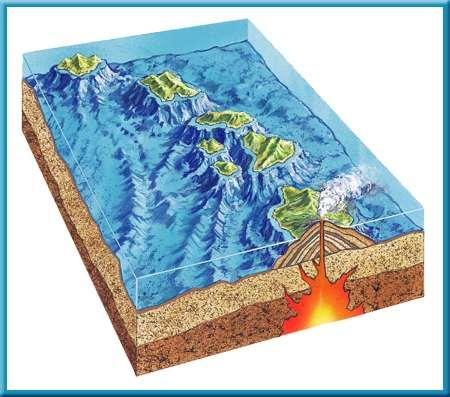 3 Earthquakes, Volcanoes, and Plate Tectonics Hot Spots Scientists suggest that this