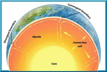 3 Earthquakes, Volcanoes, and Plate Tectonics What is driving Earth s plates?