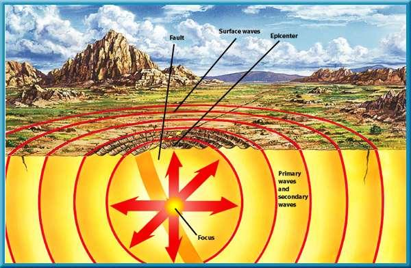 1 Earthquakes Earthquake Focus and Epicenter The point inside Earth where