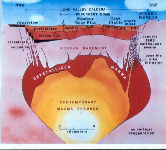 Schematic cross-section beneath Long Valley Caldera. Note the huge inferred magma chamber.