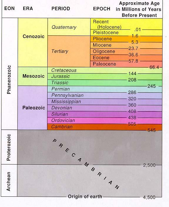The Geological Time Scale (Breaks between Periods and