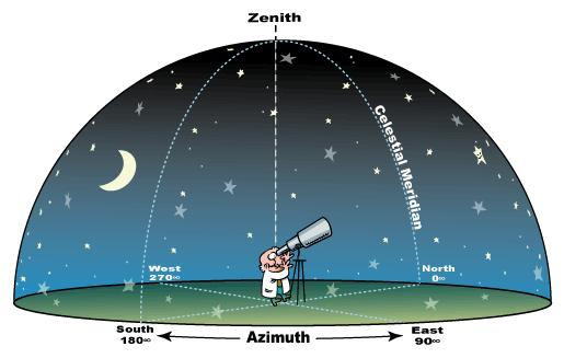 The Celestial Sphere Zenith When we look out at the night sky, it appears we are sitting in