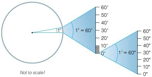 Review of Small Angles Full circle = 360 degrees 1