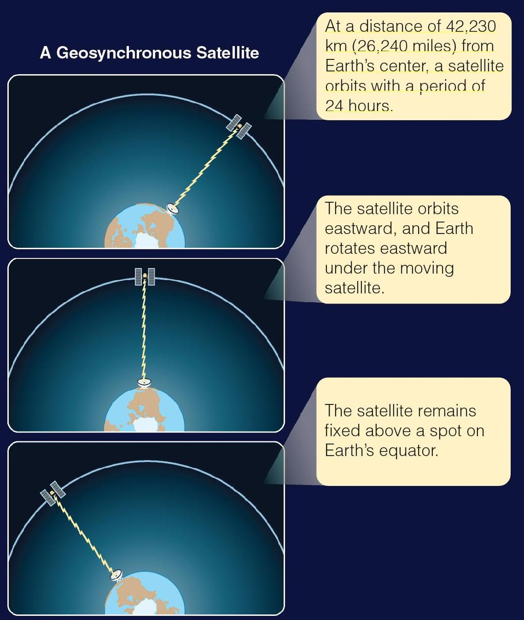 Geosynchronous Orbits A geosynchronous satellite orbits eastward with the rotation of Earth and