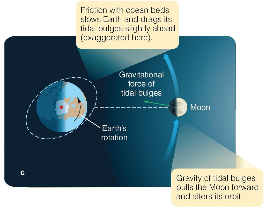 Acceleration of the Moon s Orbital Motion Earth s tidal bulges are slightly tilted in the direction of Earth s rotation