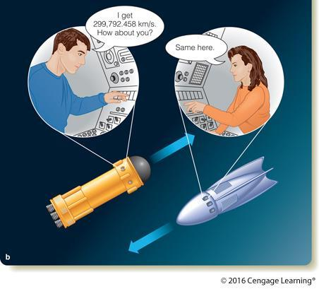 The Second Postulate of Relativity The constant speed of light The speed of light in a vacuum is