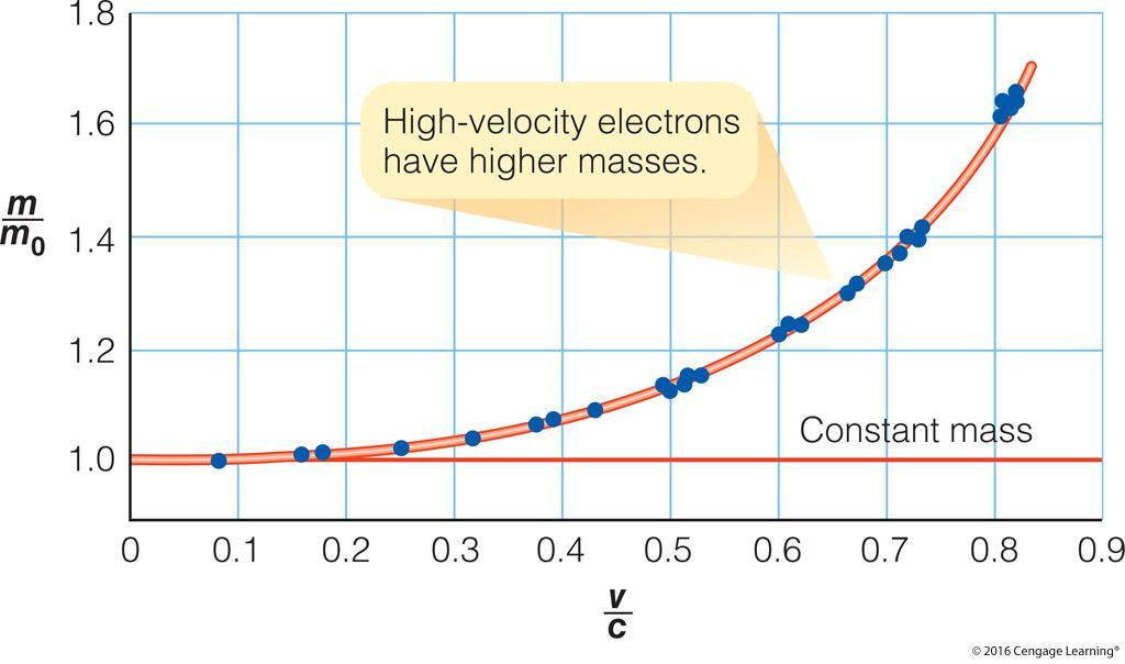 Effects of Special Relativity The observed mass of moving electrons depends on their velocity.