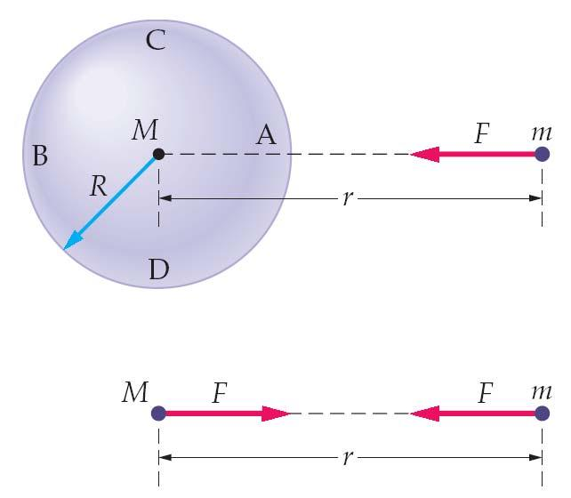 12-2 Gravitational Attraction of Spherical Bodies Gravitational force between a point mass and