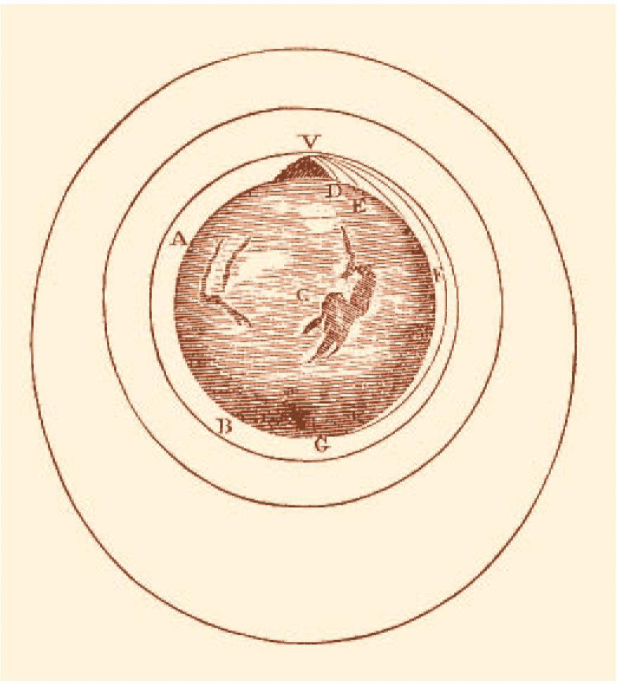 The Falling Moon Original drawing by Newton: Shows how a projectile