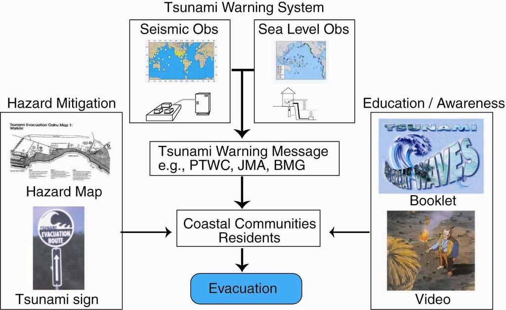 Fig. 5. International coordination for tsunami warning and mitigation systems (left) and operational tsunami warning centers in the Pacific (right). 5. Tsunami Hazard Mitigation Once the coastal residents receive tsunami warning message, they need to know what it means, and where to evacuate.