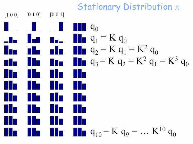 four possible initial distributions [.33.