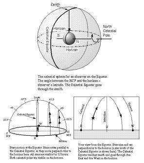 copied from Nick Strobel s Astronomy notes. See his website.