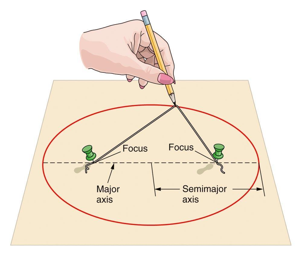 Drawing an Ellipse An ellipse has two foci, a major axis, and a semimajor axis In discussing the Earth s elliptical orbit,