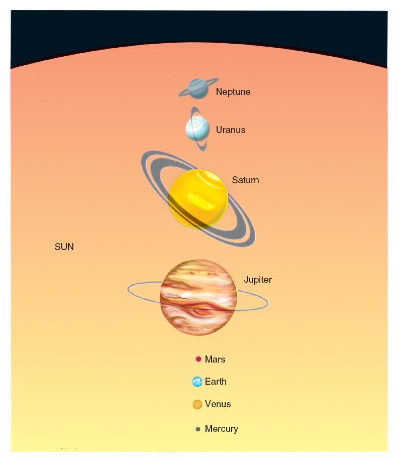 The Solar System -- drawn to scale