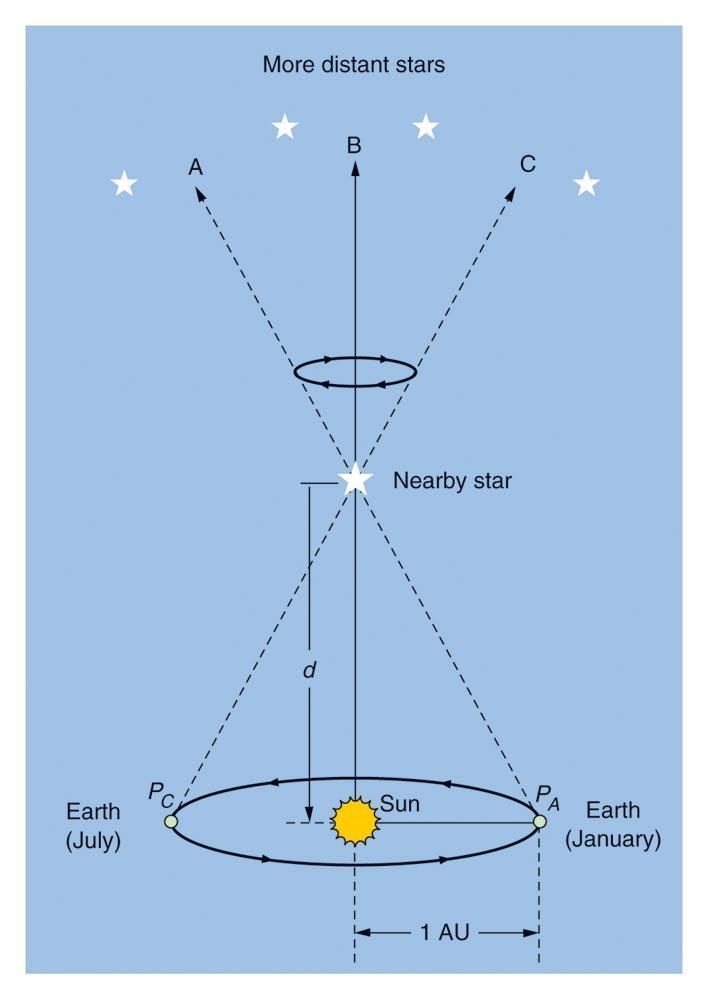 Stellar Parallax The observation of parallax is indisputable proof that the Earth revolves around the Sun.