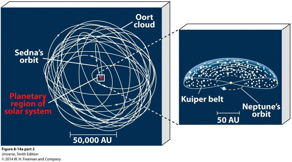 Outward Migration of the Jovian Planets The 'Nice' computer model suggests the Jovian planets all formed about 20 AU from the Sun.