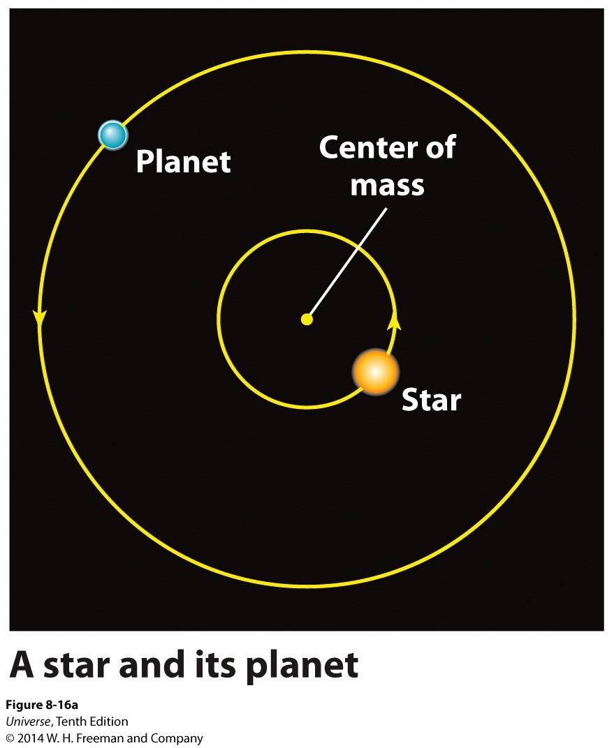 The Wobbling Stars The 'astronomical method' and 'radial velocity method uses the fact that when a large planet orbits a star, the star moves around the center of mass of the star