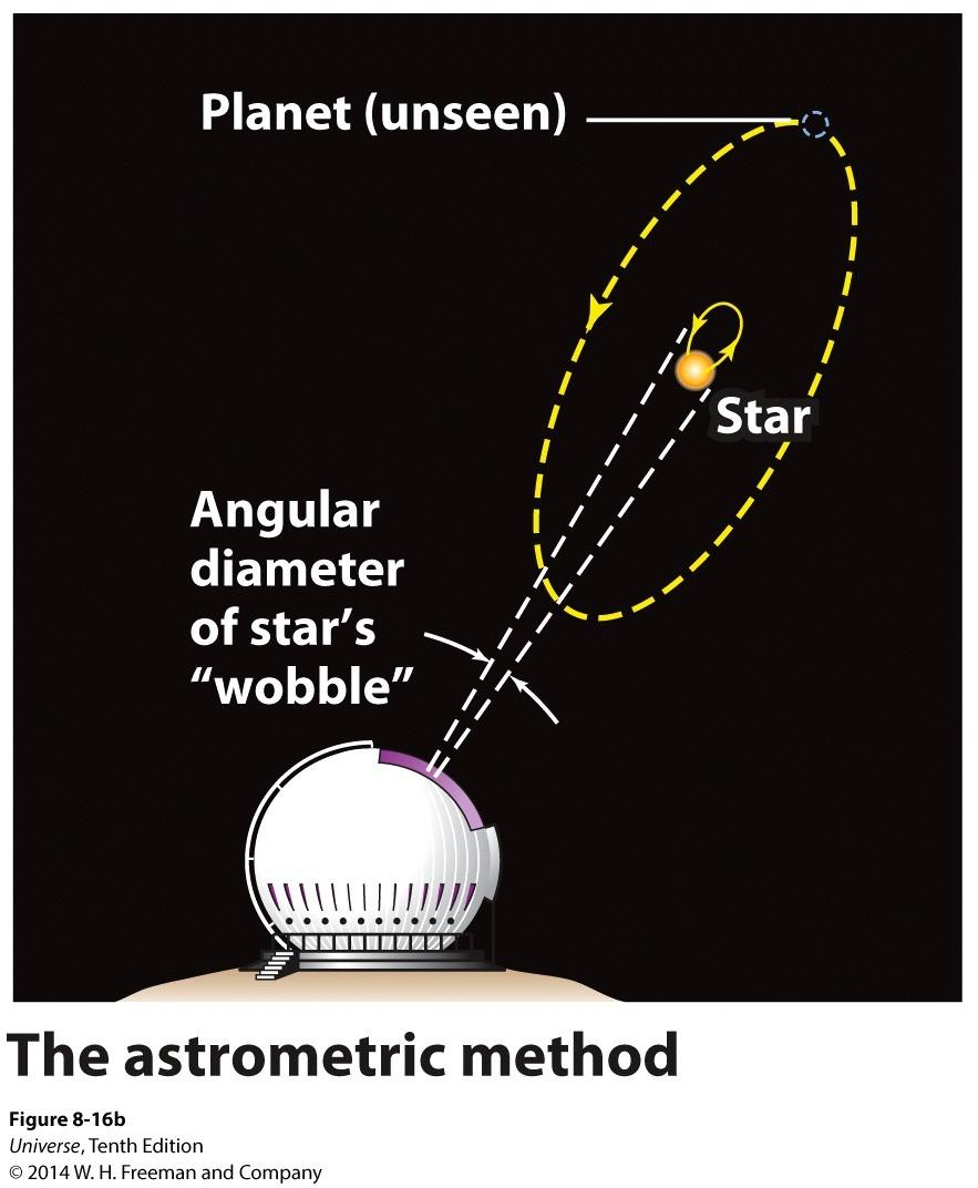 The Wobbling Stars In the 'astronomical method', the angular diameter of the star's woble Is measured. It normally take a large planet near a nearby star to measure a small angular wobble in the star.
