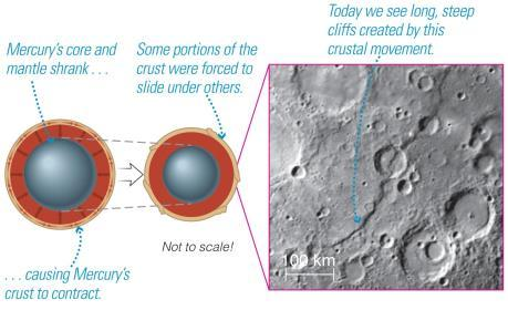 Tectonics on Mercury NASA s Messenger Mission Tectonics = large-scale properties that affect the crust.