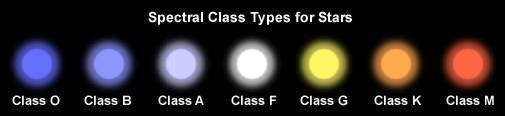 Characteristics of Stars Temperature & Color The color of a star indicates the Temp of the star Stars are classified by
