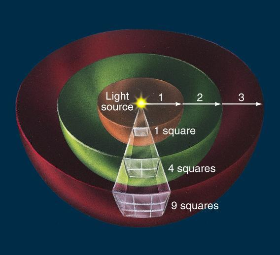 Apparent Brightness and the Inverse Square Law: Proportional to 1/d 2 Light spreads out like the distance squared.