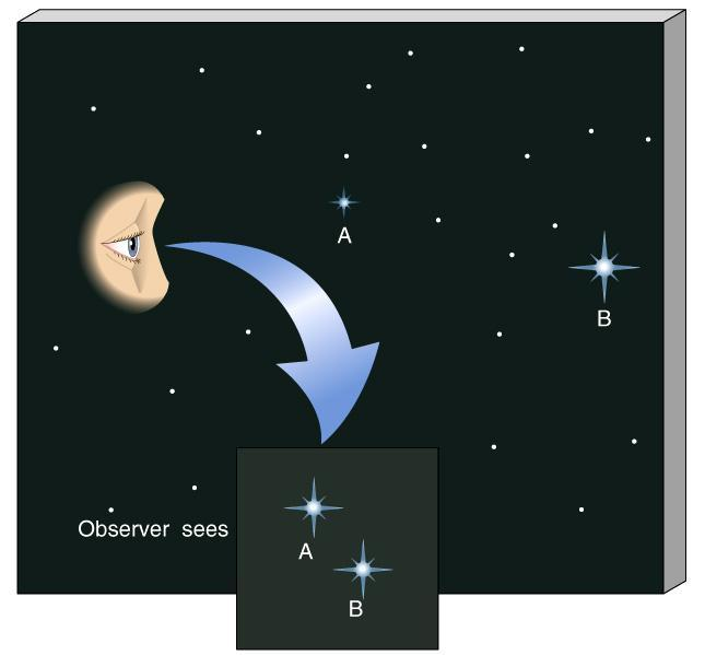 Luminosity and Apparent Brightness Two stars A and B of different luminosity can appear