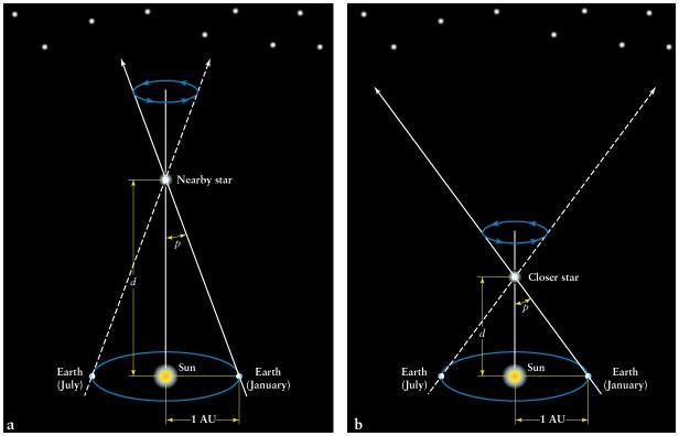 As the distance increases to a star, the parallax decreases.