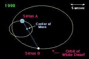 Stellar Masses: Visual Binary Stars Binary star are classified as visual, spectroscopic and eclipsing The example shows Sirius (visual binary), the brightest star in the sky.
