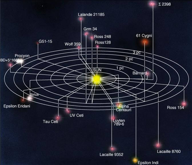 Let s get to know our neighborhood: A plot of the 30 closest stars within 4 parsecs from the Sun.
