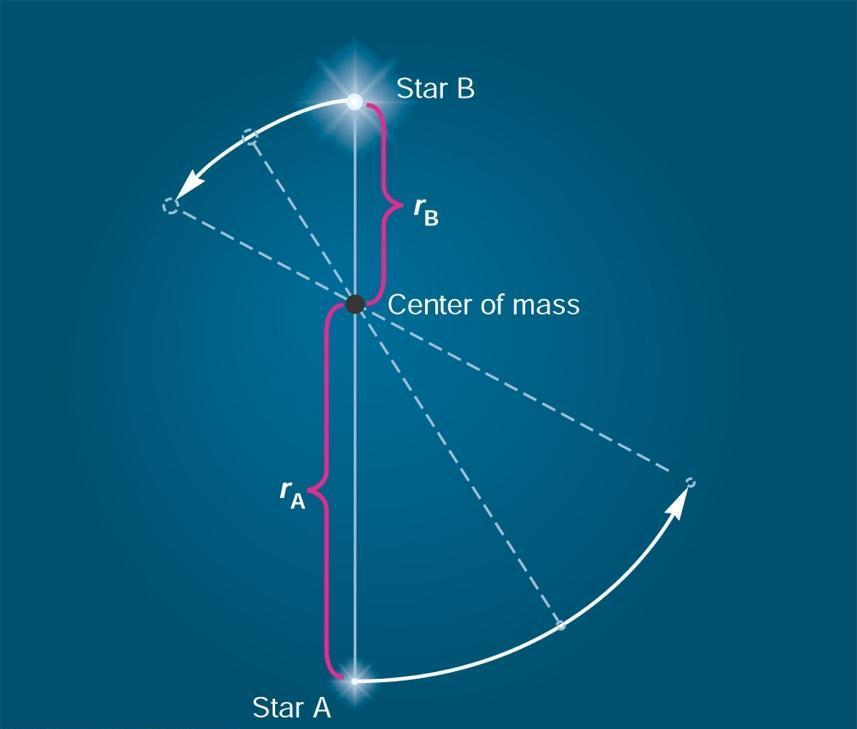 The Center of Mass center of mass = balance point of the system Both masses equal => center of mass