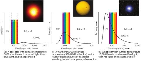 Colors and Temperature A stars temperature is related its color.