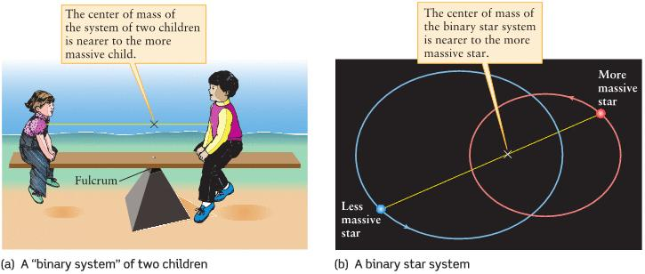 Masses of Stars in Binary Systems M 1 + M 2 = 4π 2 G a 3 P 2 M 1 M 2 = v 2 v 1 = a 2 a 1 P = period of orbit a = a 1 +a 2 (a 1,a