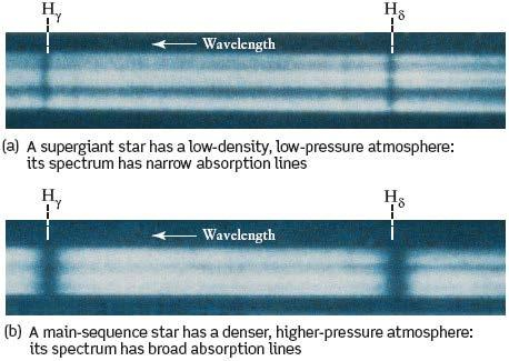 Absorption Line